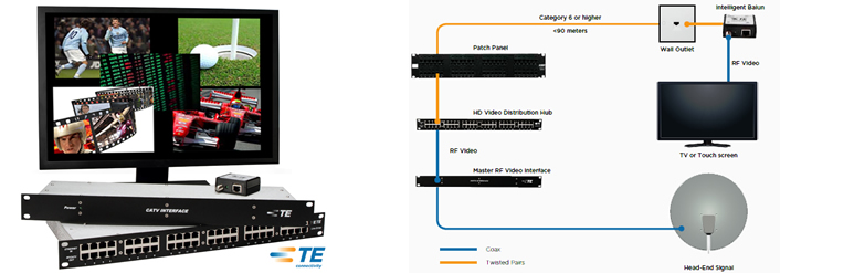 Video Distribution System (VDS)